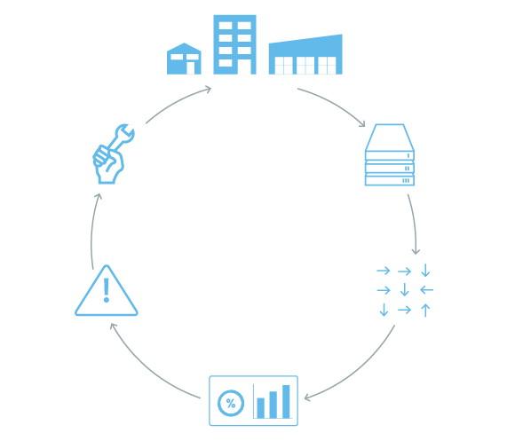 iHaus Digital Service Circle