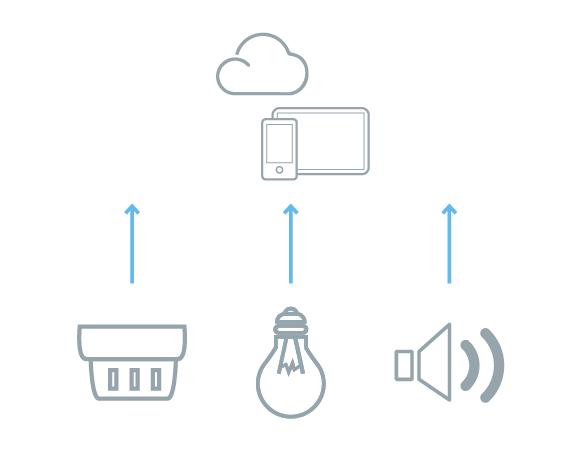 Schnelle Integration Ihrer Produkte in die iHaus IoT Plattform