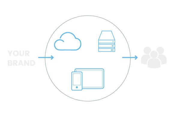 Durch die iHaus IoT Plattform wird Ihr Produkt automatisch zu tausenden Geräten, Diensten und Systemen kompatibel