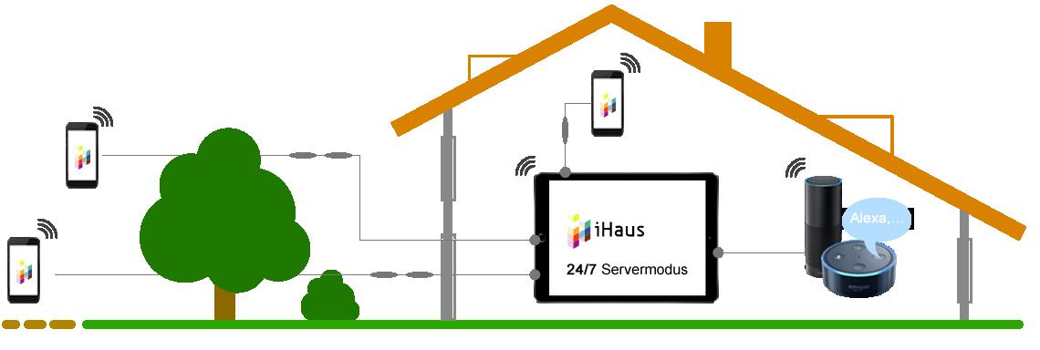 iHaus Server 24/7