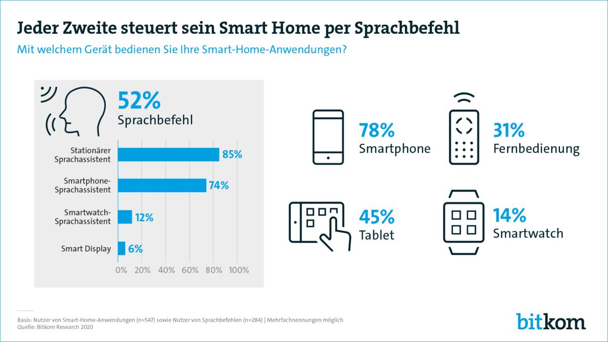 Diese Geräte werden zur Steuerung von Smart Home Anwendungen verwendet