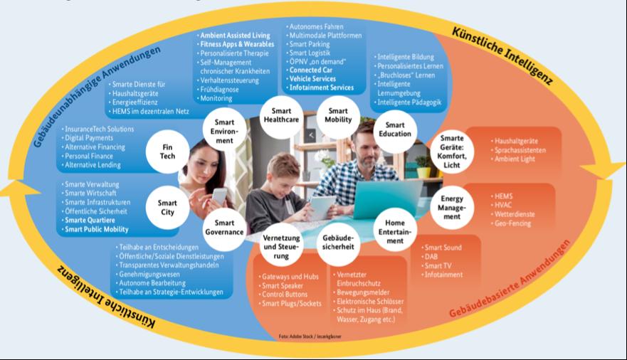 Smart Living Monitor 2020 unterscheidet zwischen gebäudebasierten und gebäudeunabhängigen Anwendungen