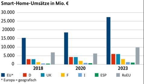 Smart Home Umsätze in Millionen in Europa