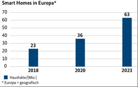 Wachstum Smart Homes in Europa