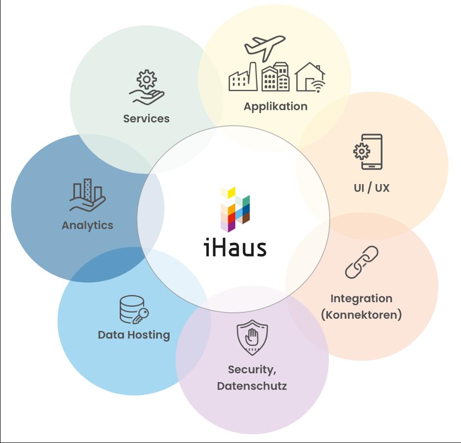 iHaus Plattform bietet höchstes maß an Datenschutz und IT-Sicherheit