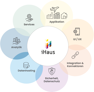 iHaus_Smart-Building_Commercial-Office-Use